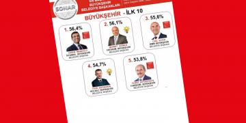 Flaş Anket; İşte En Başarılı Belediye Başkanları